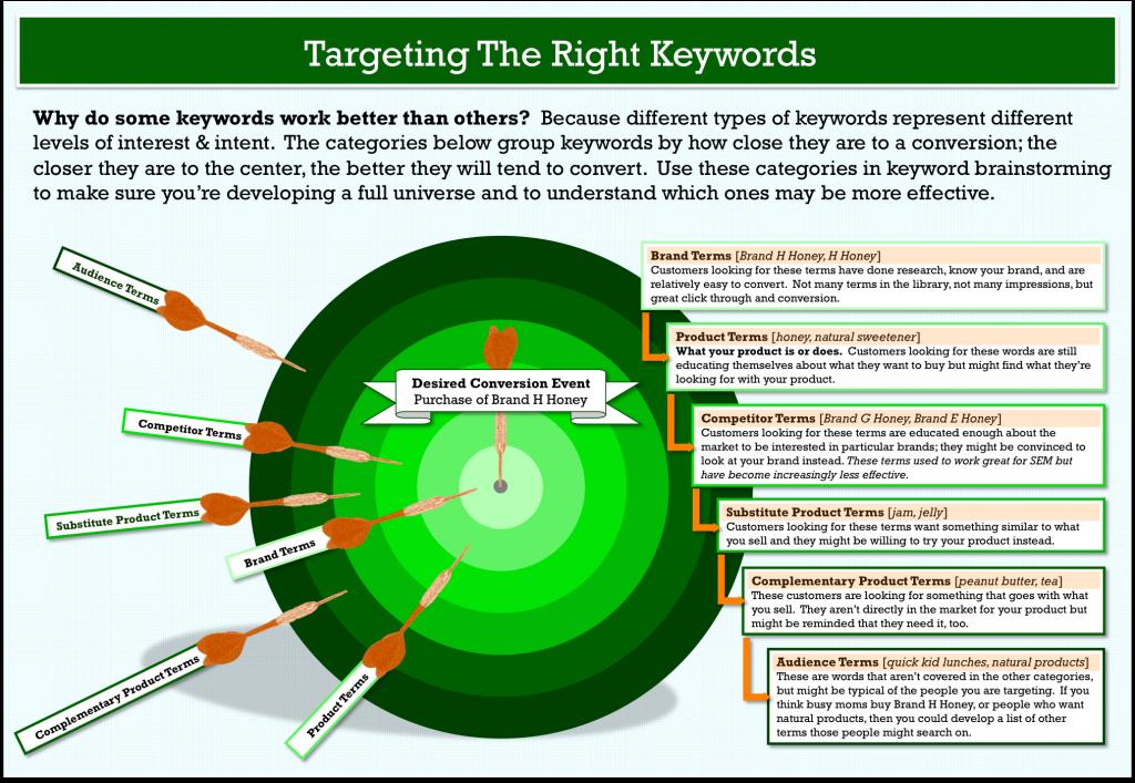 keyword-research-target-modelo-infografia