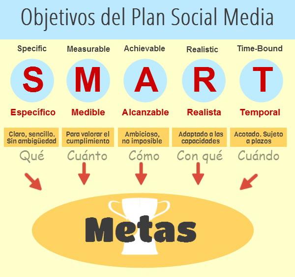 Objetivos-del-plan-social-media-2