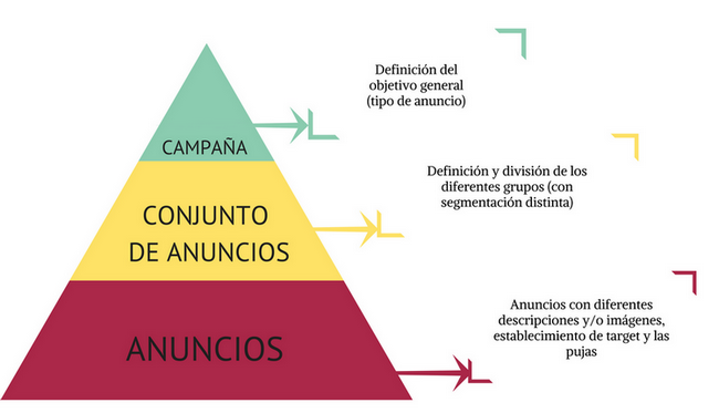 Anuncios-facebook-ads