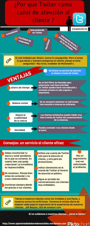 twitter_como_canal_Atencion_cliente