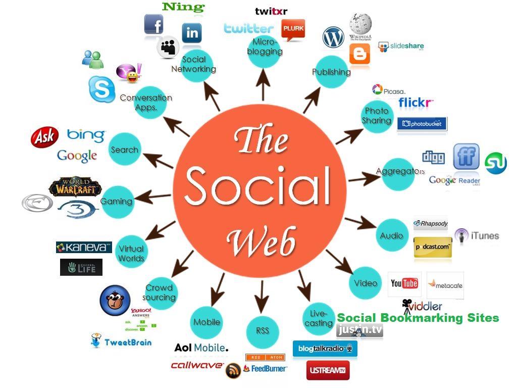smo_social_media_optimization