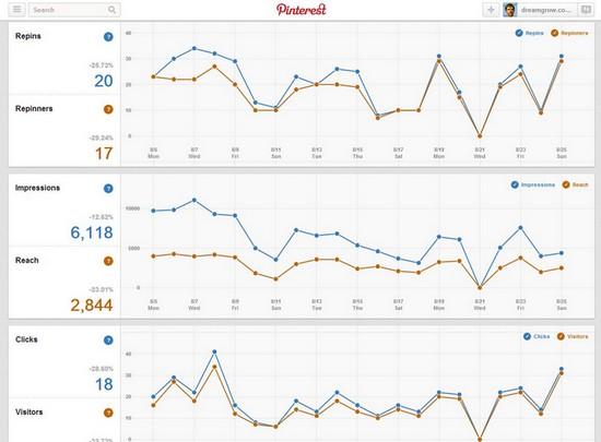 Pinterest Analytics te permite ver en profundidad las estadísticas de tus pins