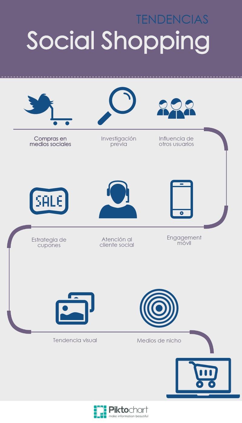 Infografia - Tendencias Social Shopping