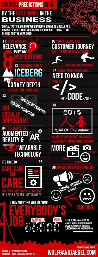 digital-predictions-for-2015