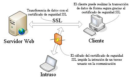 sistema de seguridad SSL