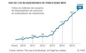 Uso de bloqueadores de Publicidad web