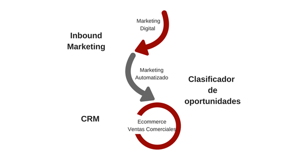 Ciclo de ventas Marketing automatizado