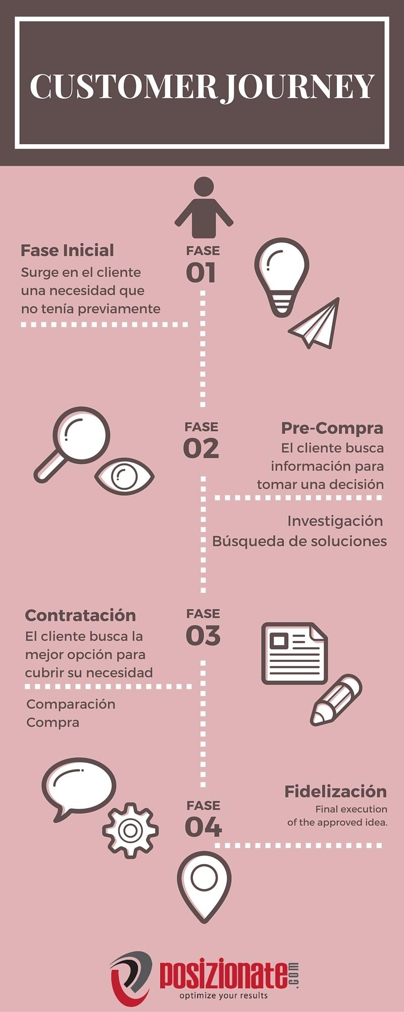 Infografía - Customer Journey