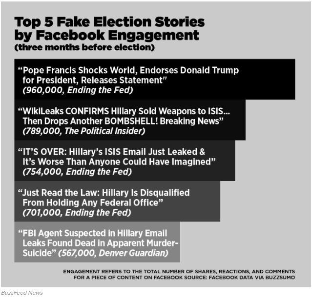 FAKE NEWS FACEBOOK BUZZFEEDNEWS.jpg