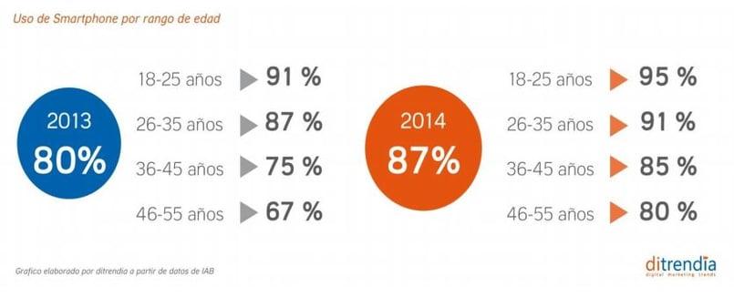 Un 80% de usuarios de entre 46 y 55 años acceden a Internet a través de dispositivos móviles.