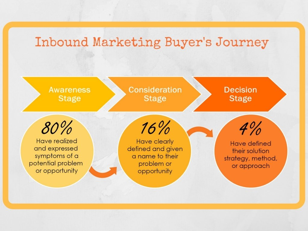 Inbound Marketing Buyer's Journey.jpg