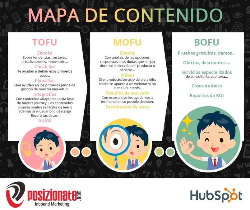 POSIZIONATE MAPA DE CONTENIDO INBOUND MARKETING .jpg