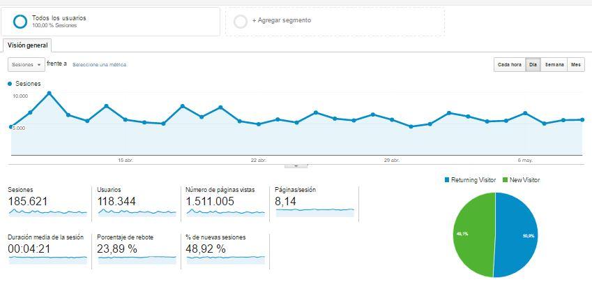 Google Analytics una de las mejores herramientas SEO