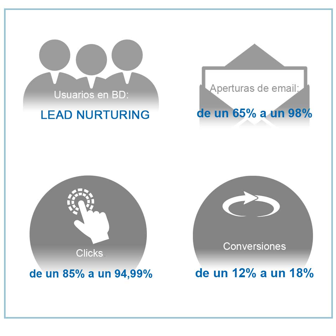 email marketing ejemplo lead nurturing .jpg