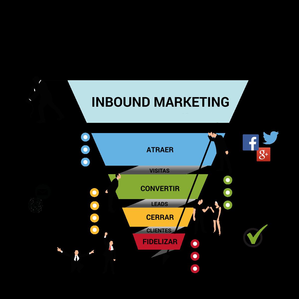 Embudo de Inbound Marketing
