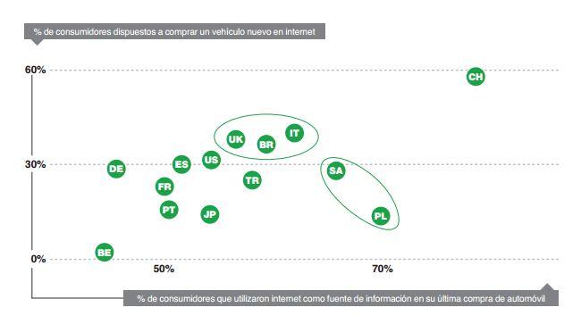 % de consumidores dispuestos a comprar un vehículo nuevo en Internet