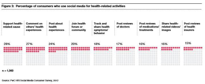 Cómo utilizan los clientes del sector salud las redes sociales