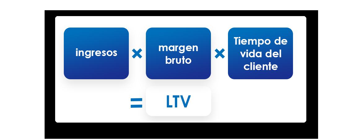 Formula para calcular LTV - Valor del ciclo de vida del cliente