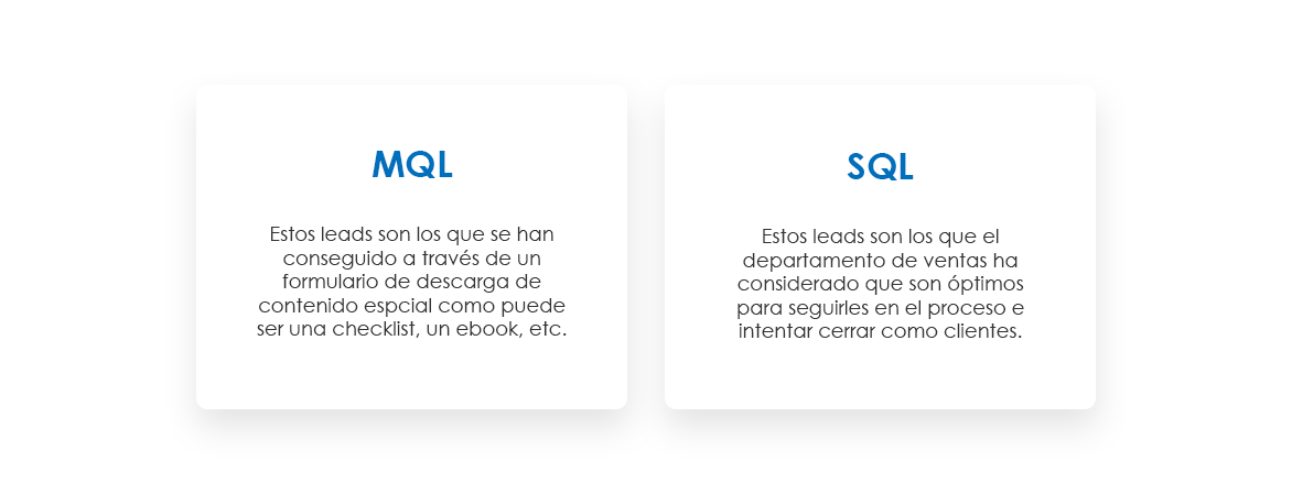 LEADS MQL y SQL Explicacion estrategia Inbound
