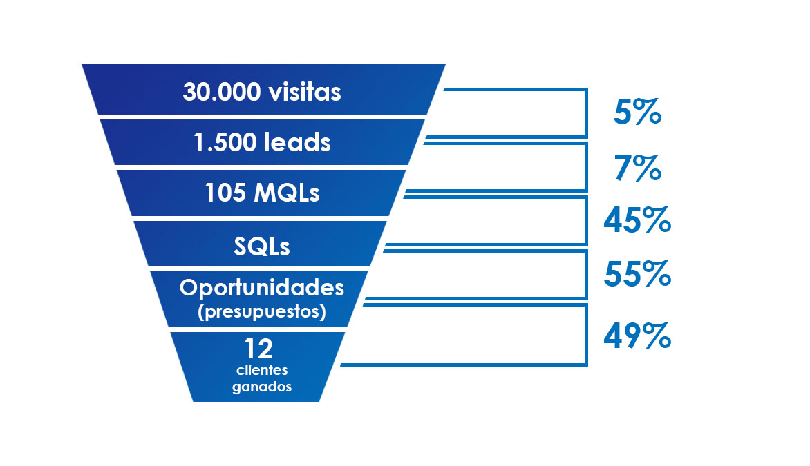 ratio de conversión de Visitas a Leads a MQL a SQL Oportunidades y clientes