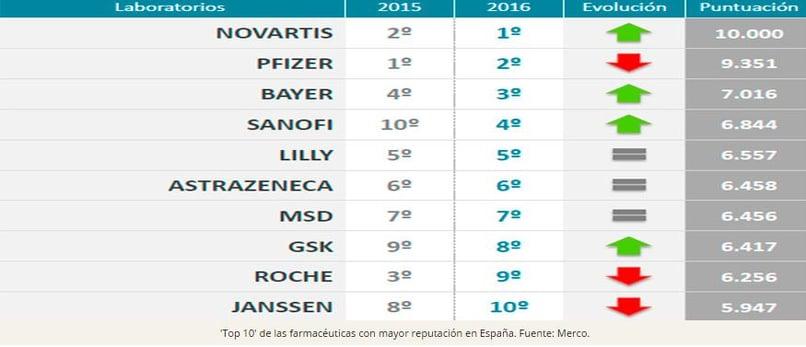 top farmaceuticas MERCO.jpg